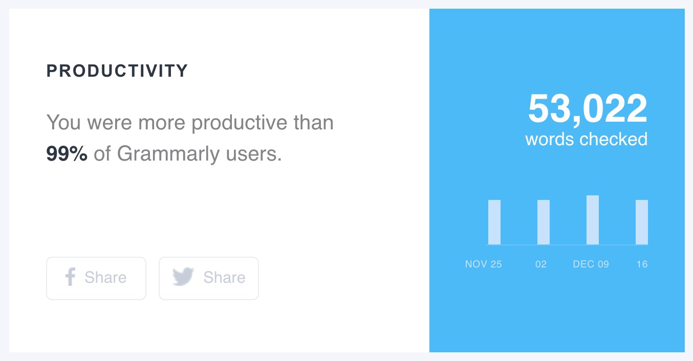 My Grammarly Productivity Week 12-24-8